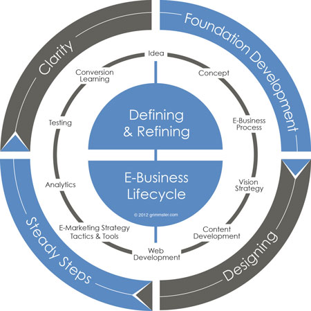 eBusiness Lifecycle by Charles Grimm