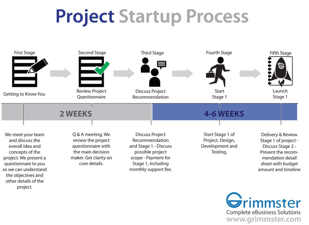 Grimmster Project Statup Process